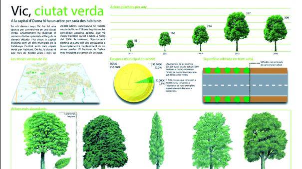 Detall d'una infografia elaborada per estudiants de periodisme de la Universtat de Vic